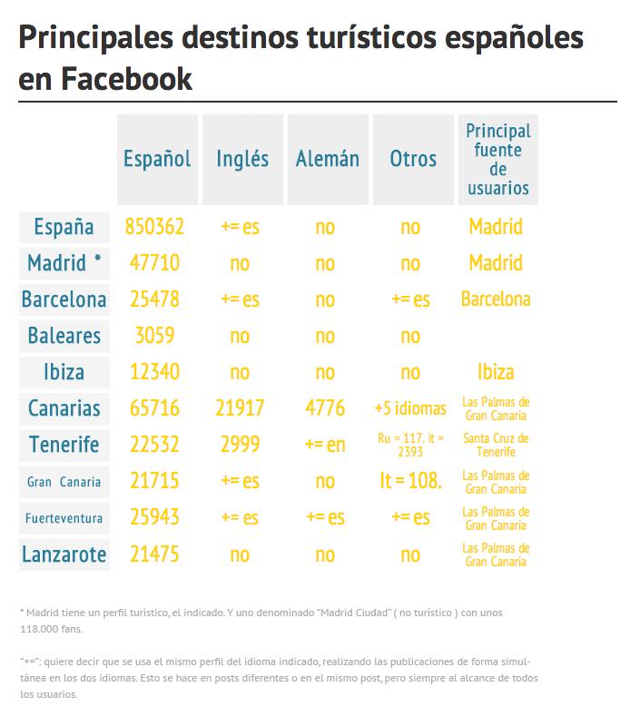 Datos turismo Facebook España