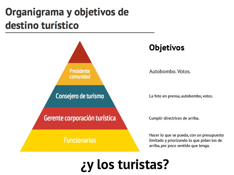 Jerarquía de la administración pública en sector turismo